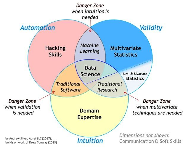diagrama de venn data science