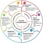 ¿Por que necesitamos Estrategia de Seguridad y Transformación?