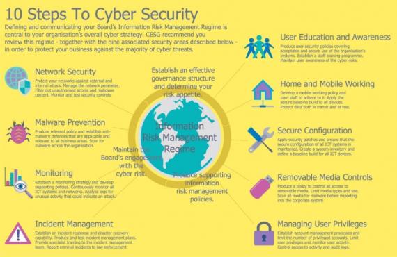 10 formas de aplicar ciberseguridad