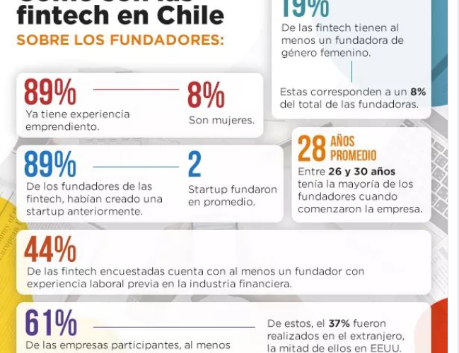 Como Son Las Fintech En Chile Ia Latam